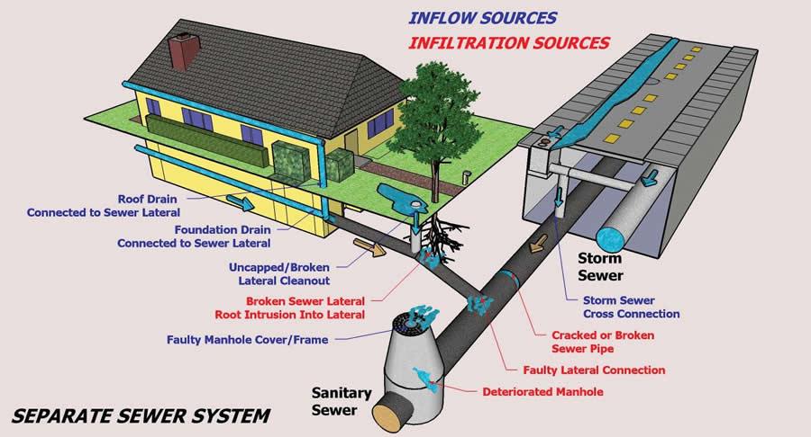 ระบบระบายน้ำ Drainage System ระบบระบายน้ำรอบอาคาร ระบบ